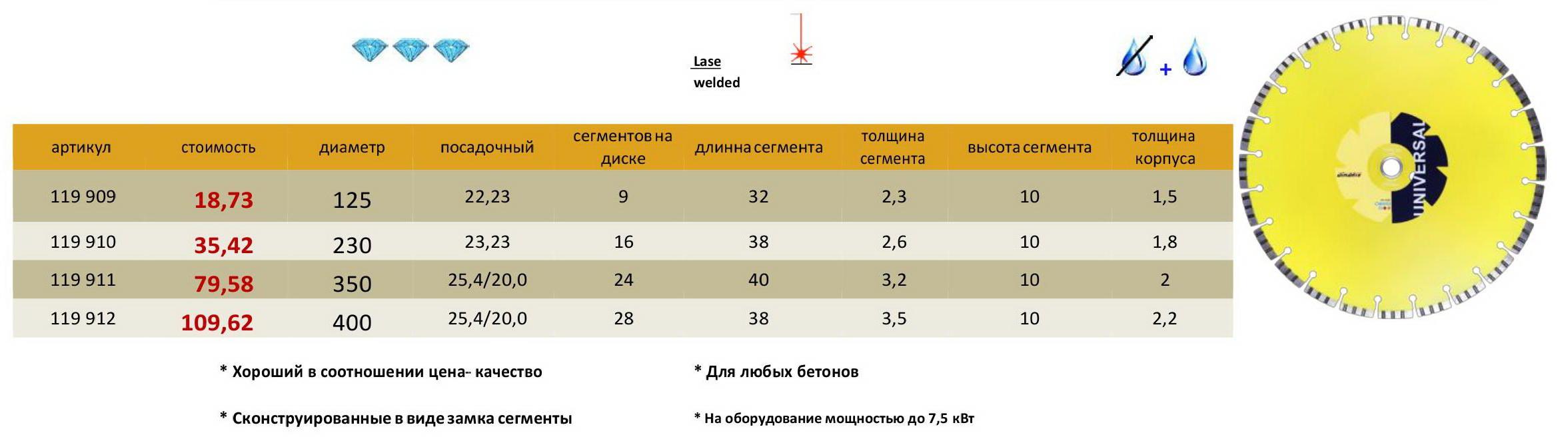 Продажа алмазных дисков (кругов) 3